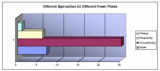 approaches-for-power-plants-graph-36